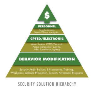 security-solution-hierarchy