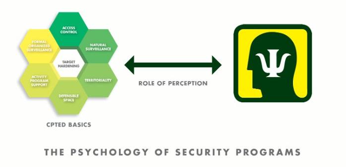 psychology-security-programs