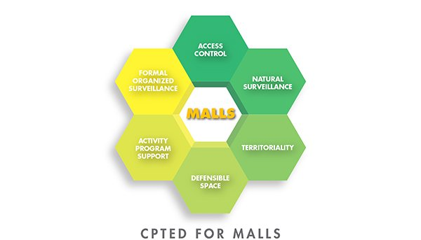 cpted-for-shopping-malls