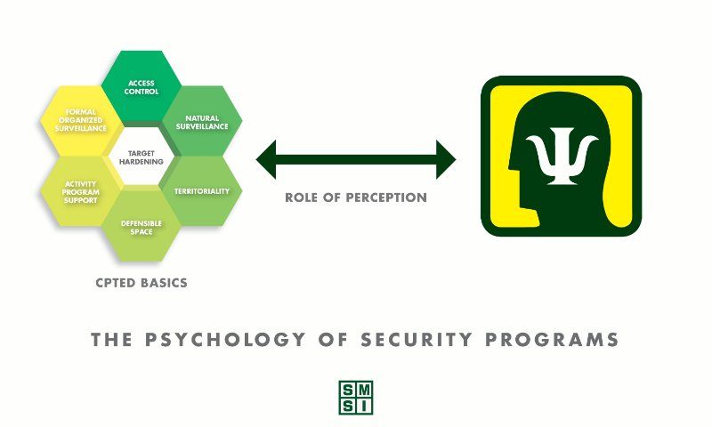 psychology-of-security-programs