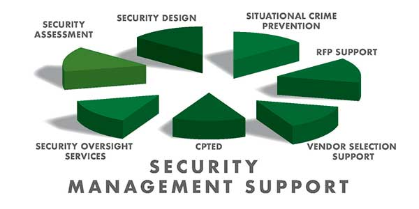 Is there an alternative, to the traditional security management model?